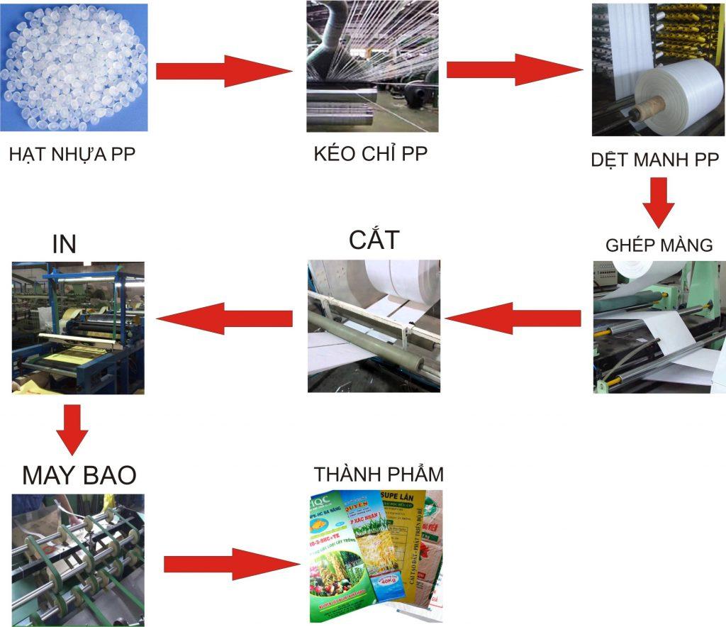 Quy trình sản xuất bao bì PP dệt